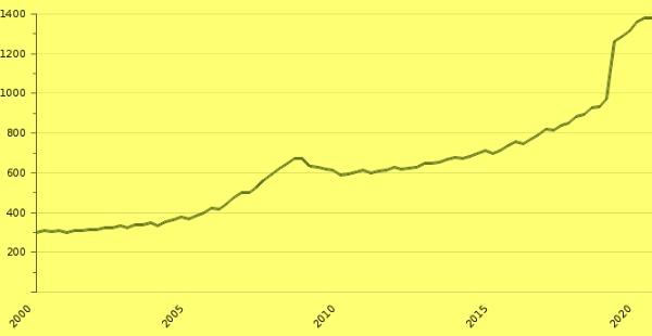 Рост средней зарплаты в Литве