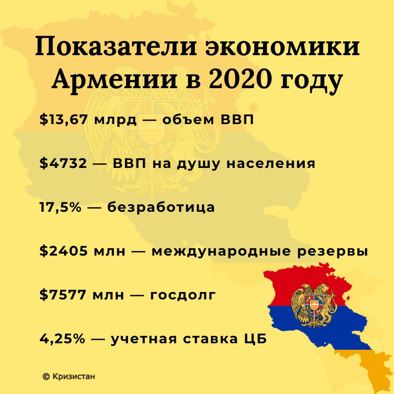 Армения - экономические показатели