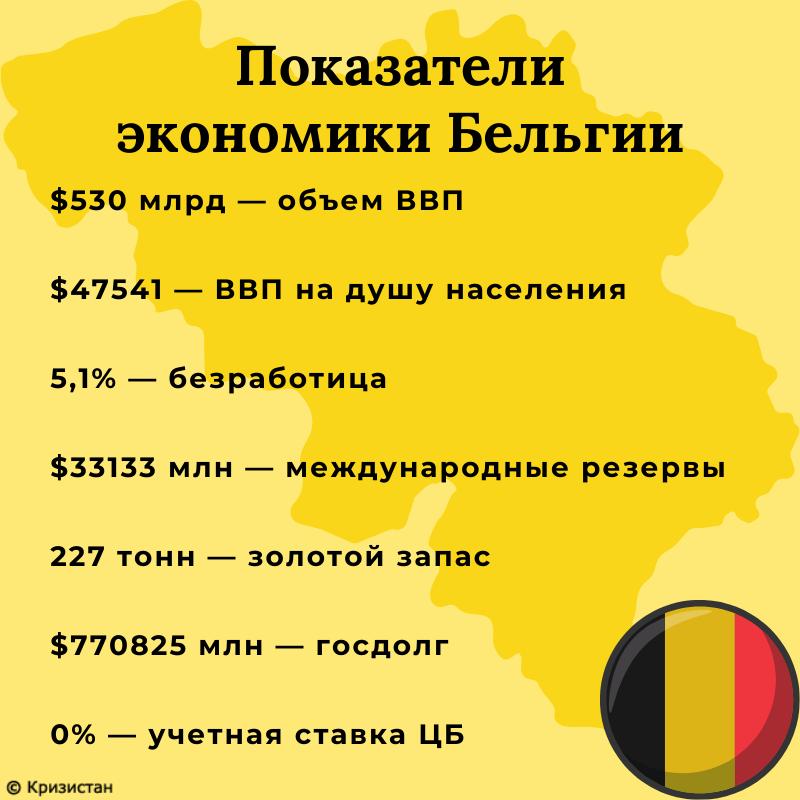Экономика Бельгии - госдолг, ВВП ставка ЦБ, безработица