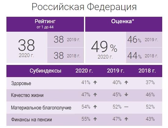 Россия в рейтинге благосостояния пенсионеров