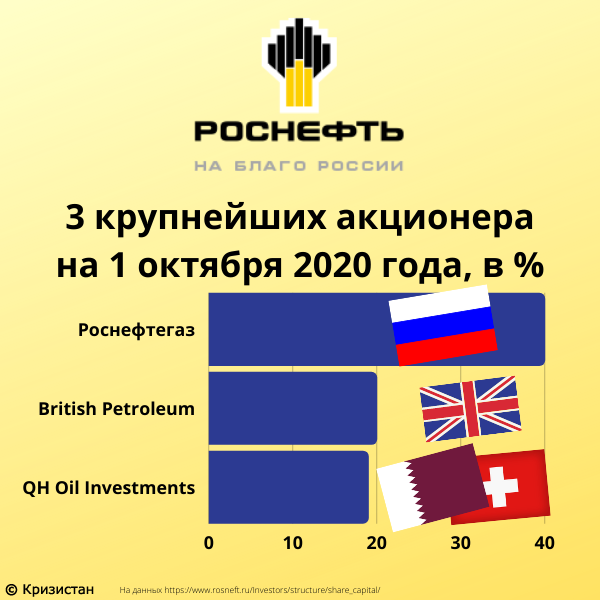 3 крупнейших акционера Роснефти