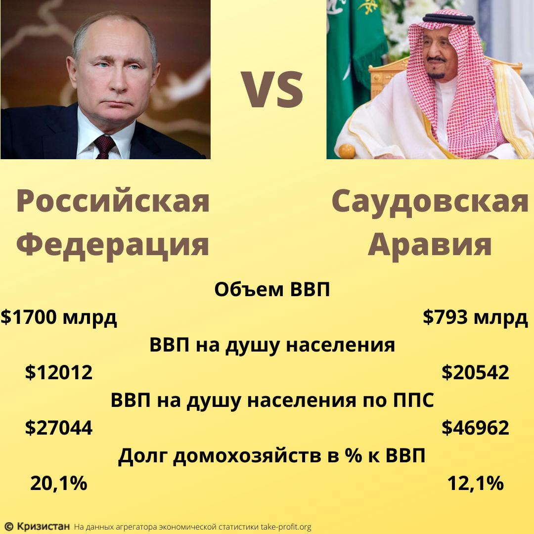 общеэкономические показатели России и Саудовской Аравии