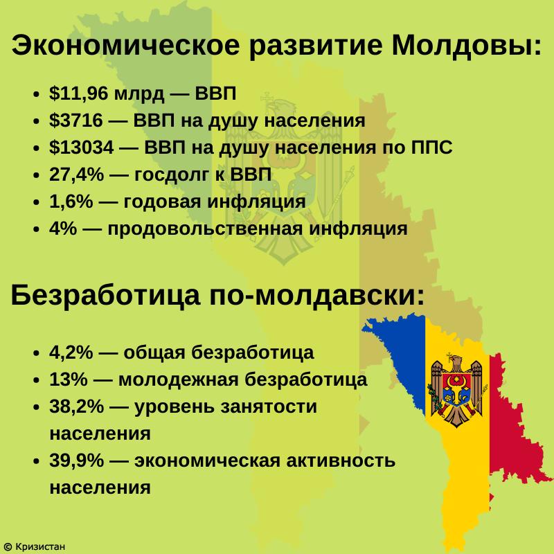 Экономическое развитие Молдавии