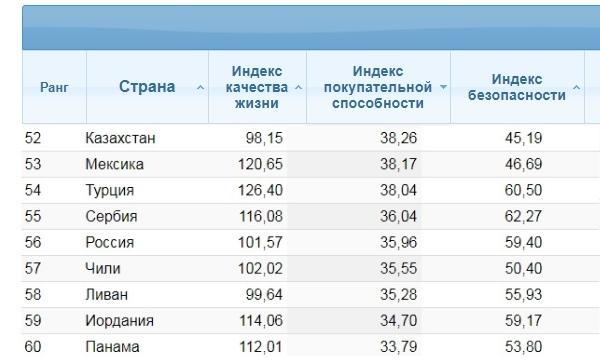 Место РФ в мире по покупательной способности населения