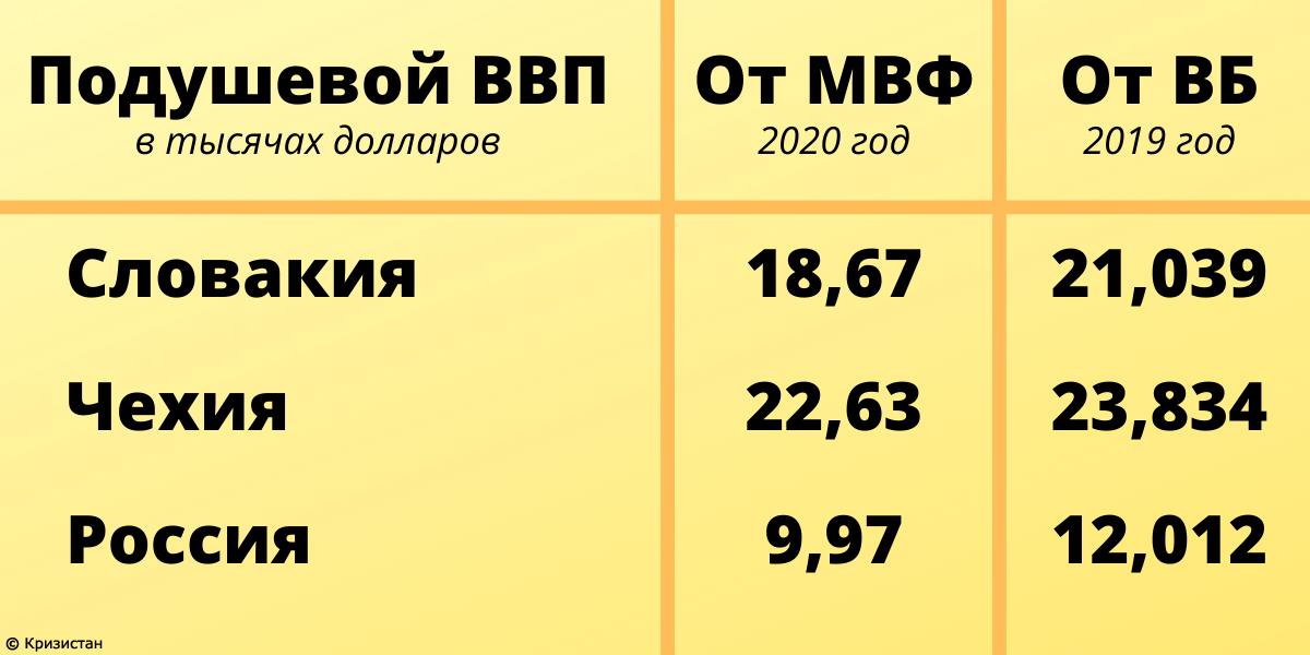 ВВП на душу населения в России, Чехии и Словакии