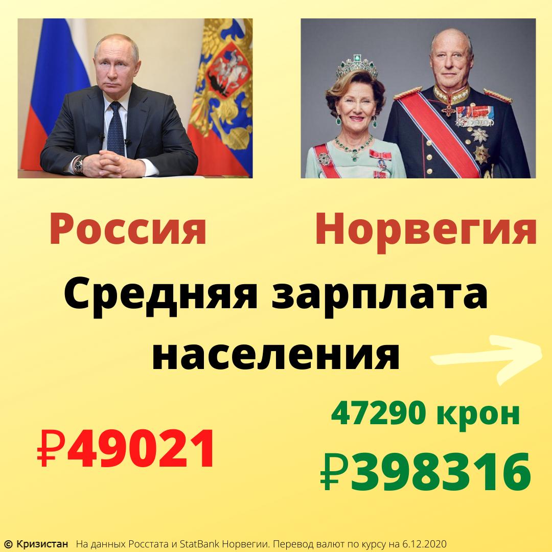 Средние зарплаты в России и Норвегии