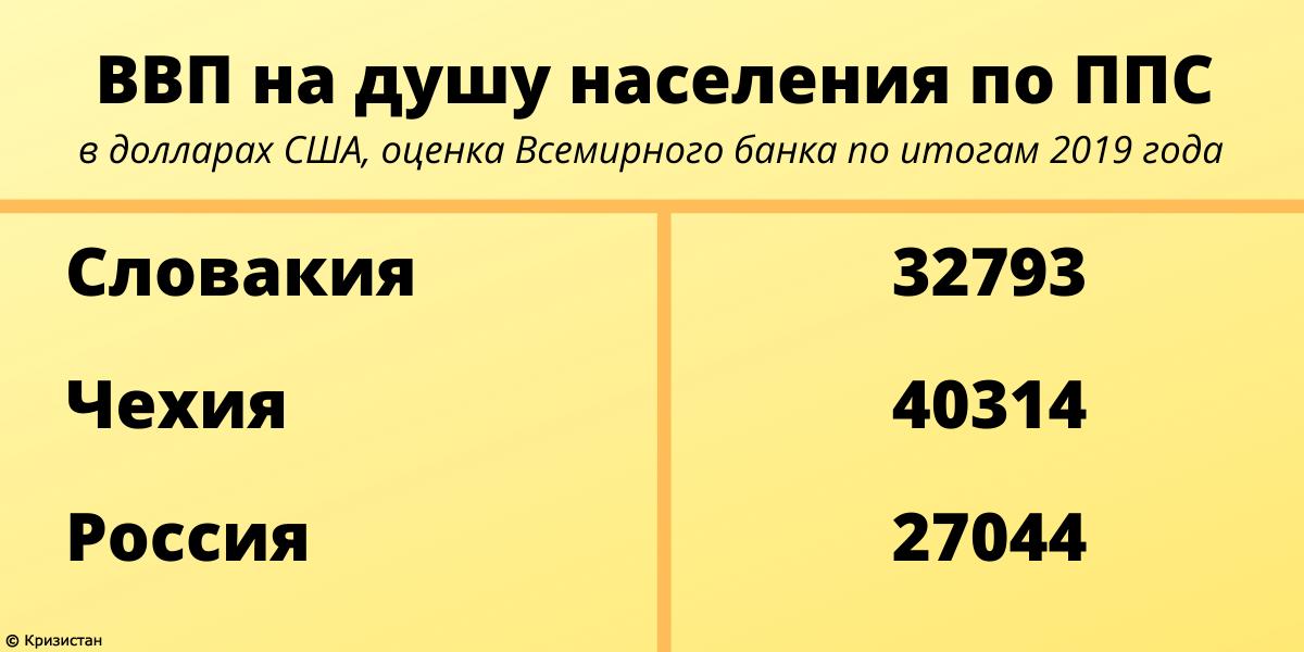ВВП на душу населения по ППС в России, Чехии и Словакии