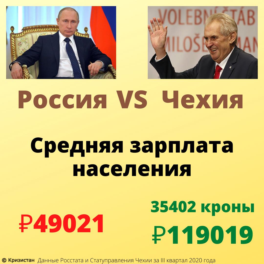 Средняя зарплата населения в Чехии и России