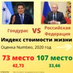 Индекс стоимости жизни, Россия и Гондурас