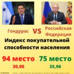 Индекс покупательной способности населения, Россия и Гондурас