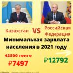 МРОТ в 2021 году в России и в Казахстане