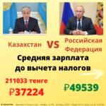 Средняя зарплата в России и в Казахстане