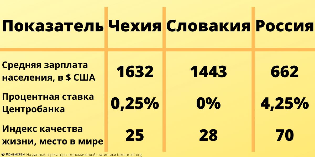 России нужно догонять Чехию и Словакию