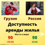 Доступность аренды жилья в Грузии и России