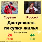 Доступность покупки жилья в Грузии и России