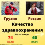 Качество здравоохранения жилья в Грузии и России