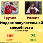 Индекс покупательной способности в Грузии и России