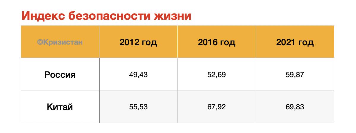 Индекс безопасности жизни в Китае и в России