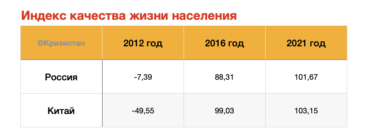 Индекс качества жизни населения в Китае и в России