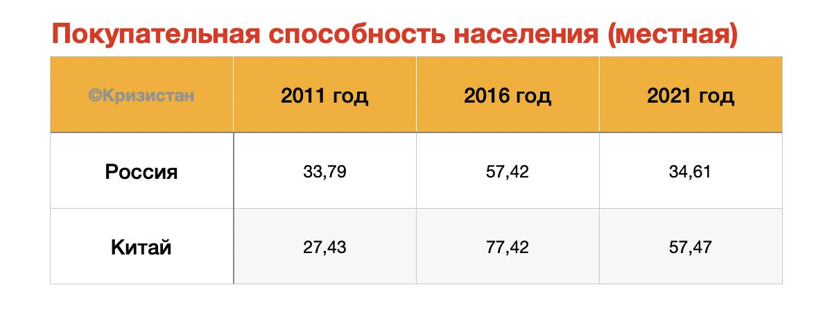 Покупательная способность населения (местная) в России и в Китае