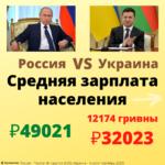 Средняя зарплата в России и в Украине