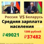 Средняя зарплата в России и в Беларуси