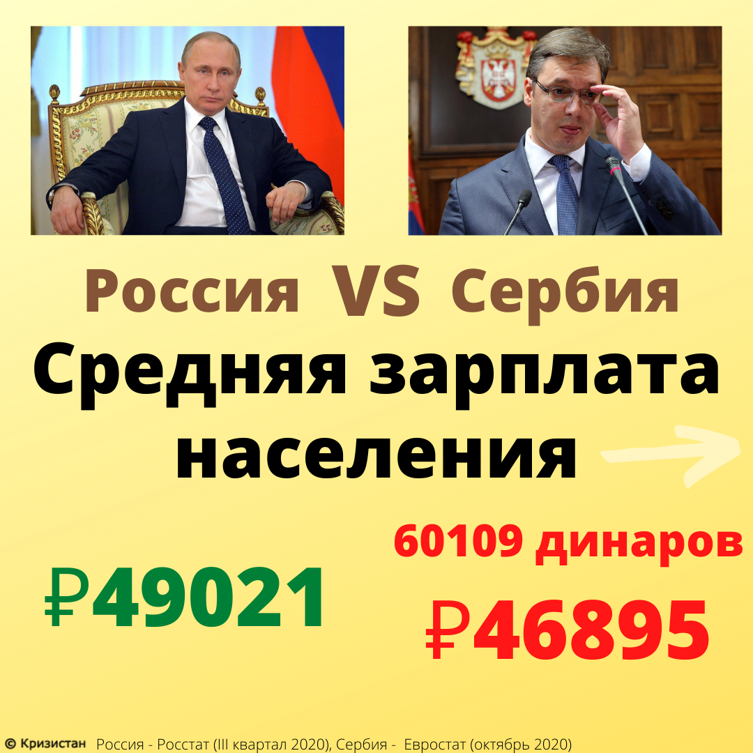 Средняя зарплата в России и Сербии