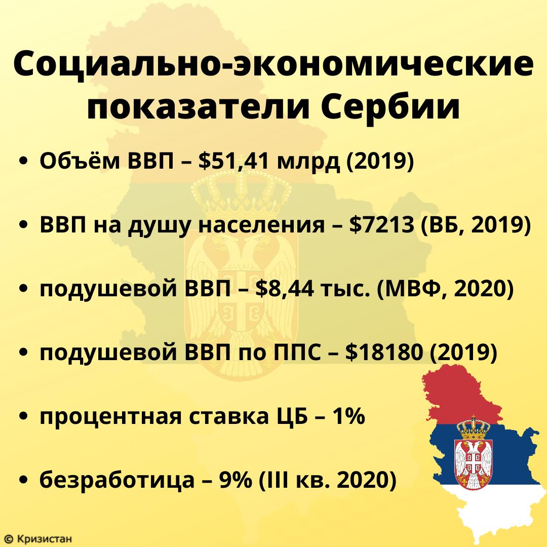 Социально-экономические показатели Сербии