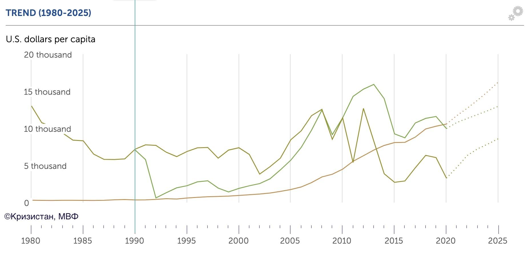 Динамика ВВП на душу населения в Ливии, Китае и России за 30 лет