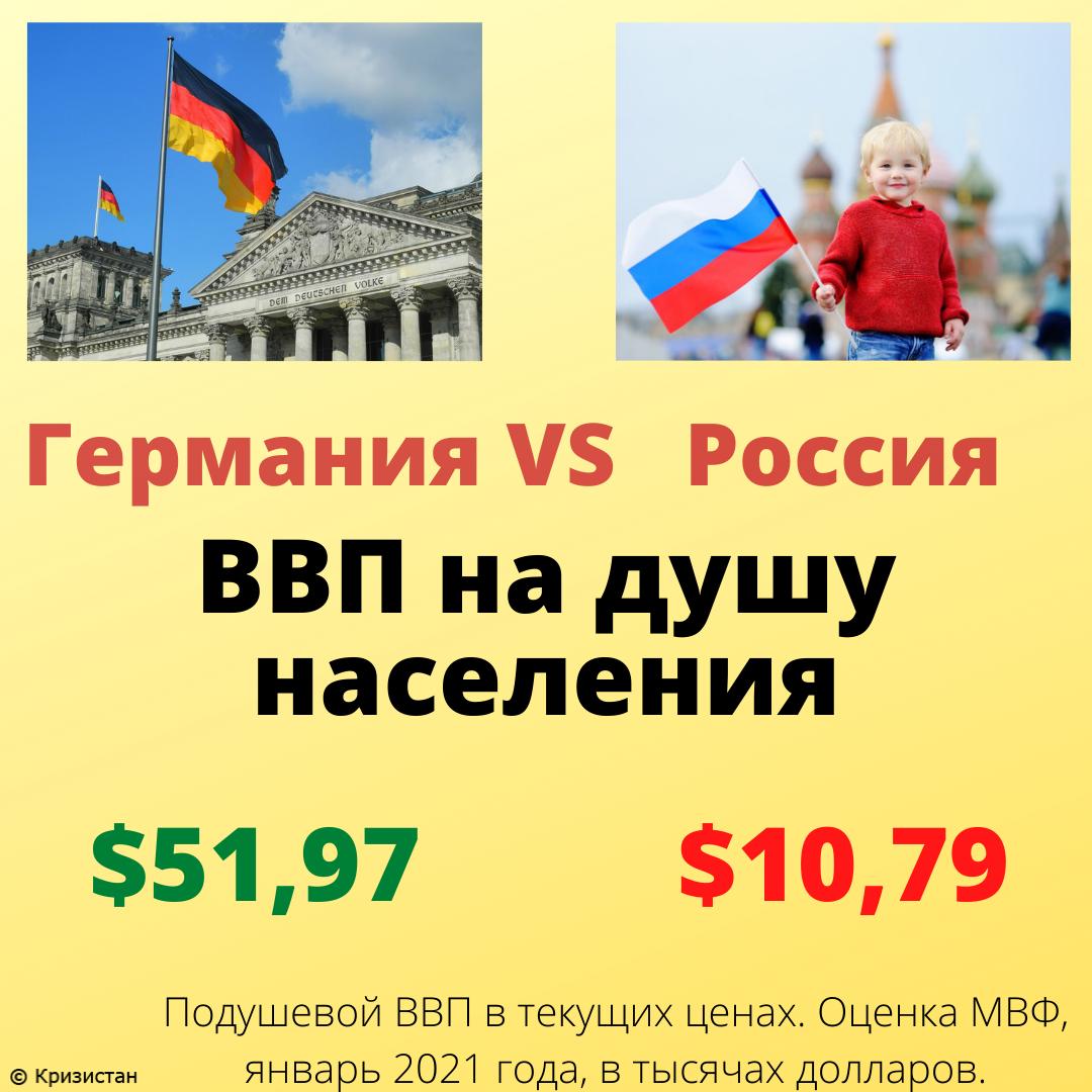 ВВП на душу населения в Германии и России