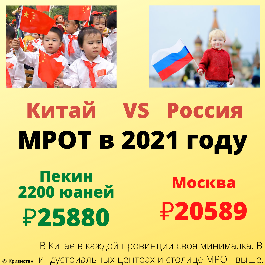МРОТ в Пекине в 2021 году