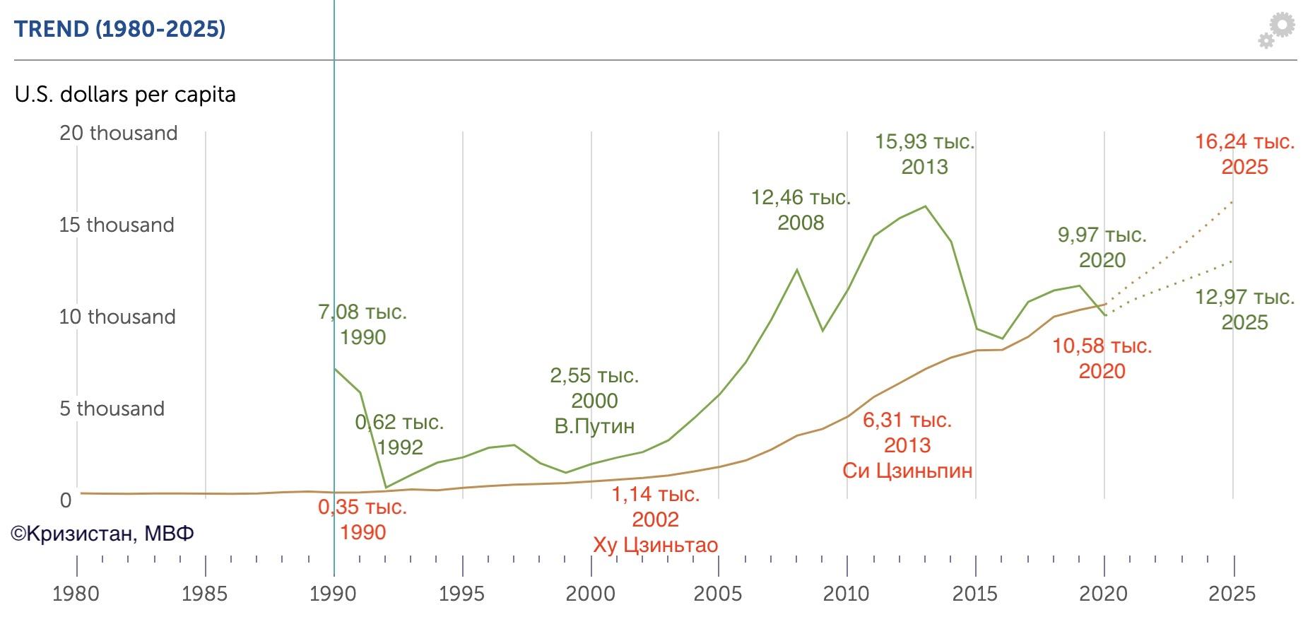 Сравнение ВВП на душу населения в Китае и России за 30 лет
