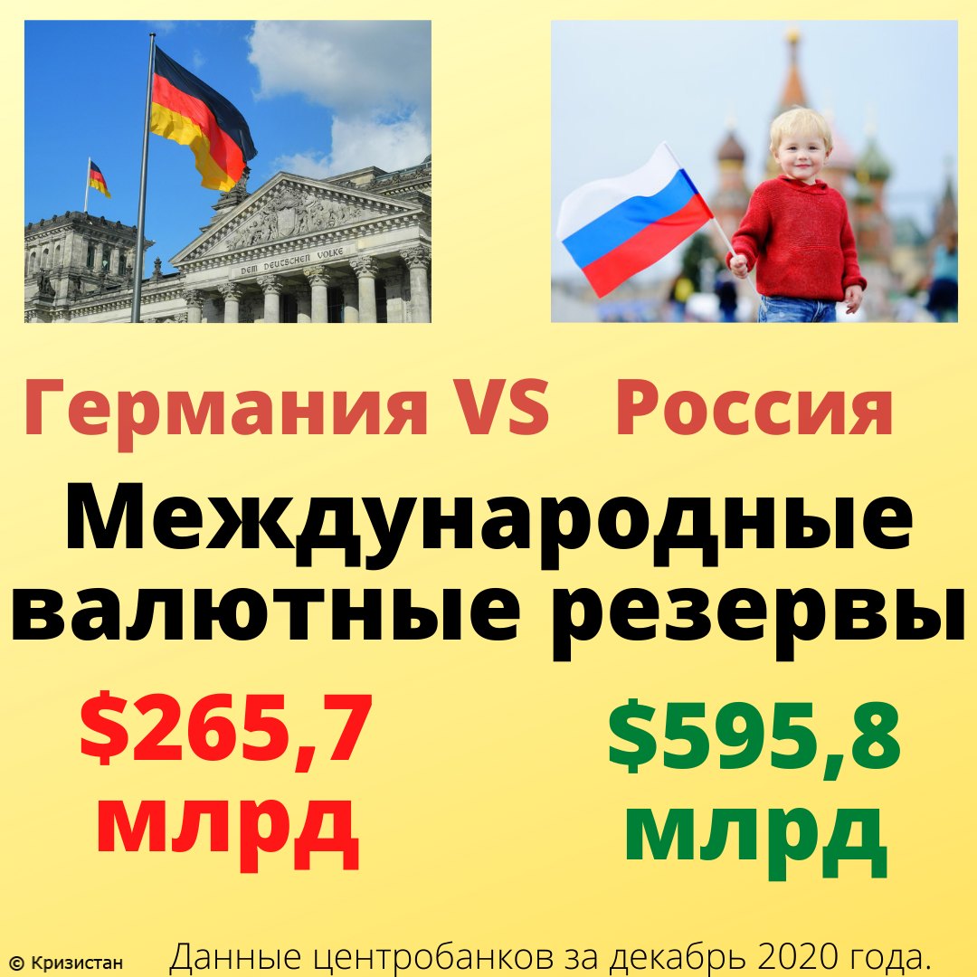 Международные резервы в Германии и России