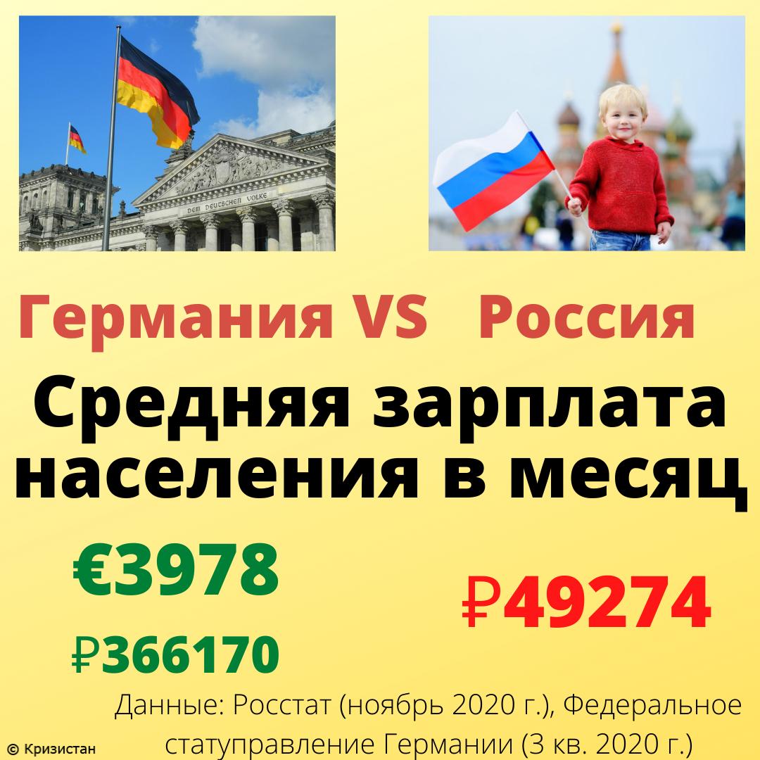 Средняя зарплата населения в Германии и России
