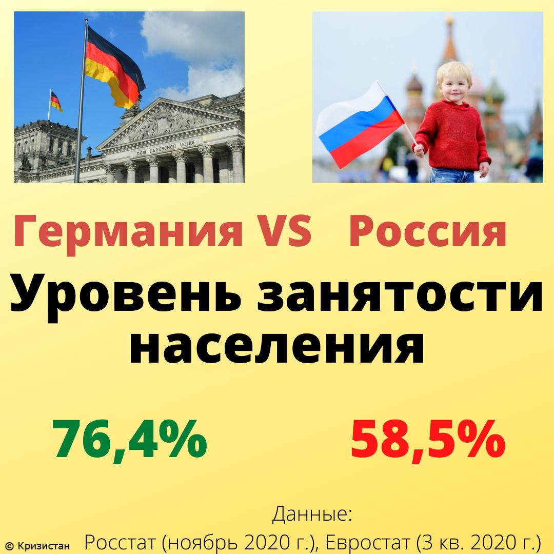 Уровень занятости населения в Германии и России