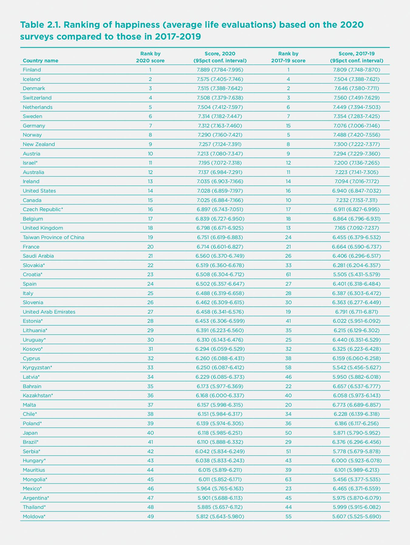 Рейтинг счастья по странам мира