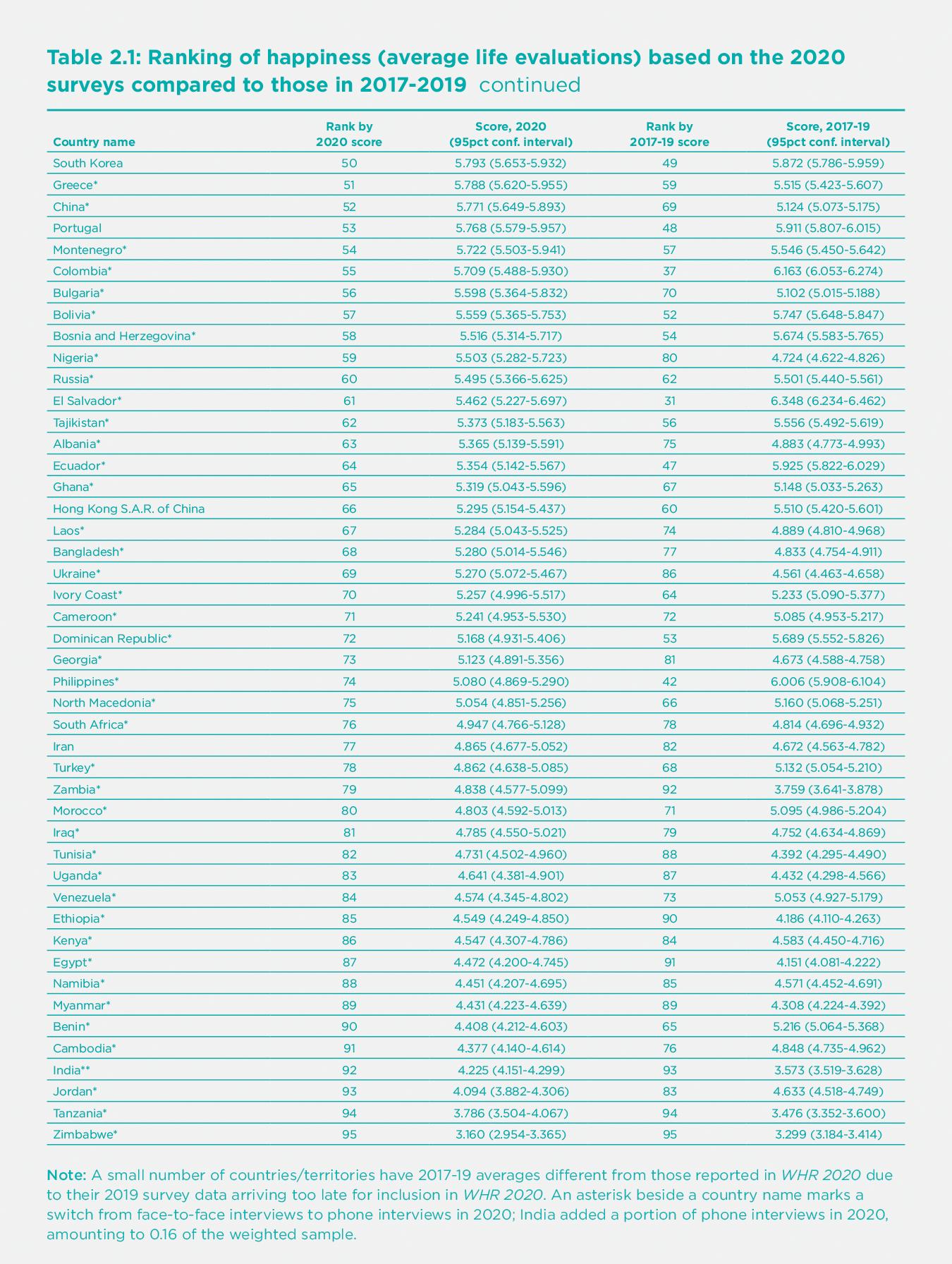 Рейтинг счастья по странам мира 2021