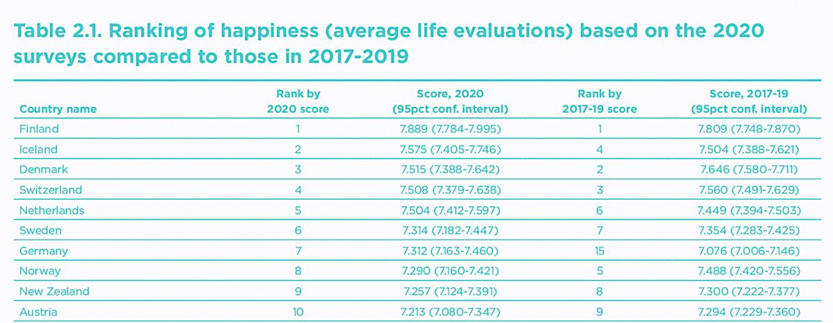 ТОП-10 счастливых стран, World Happiness Report 2021