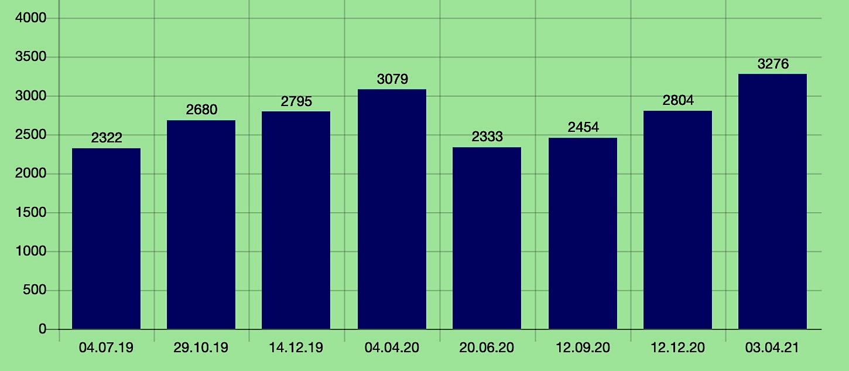 Поквартальный ВВП России от производства в млрд рублей, на данных Росстата