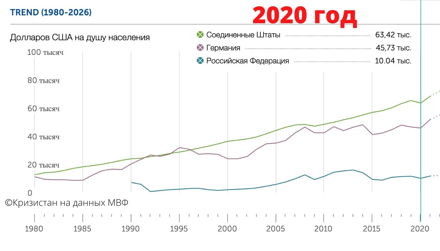 Подушевой ВВП 2020 РФ США Германия