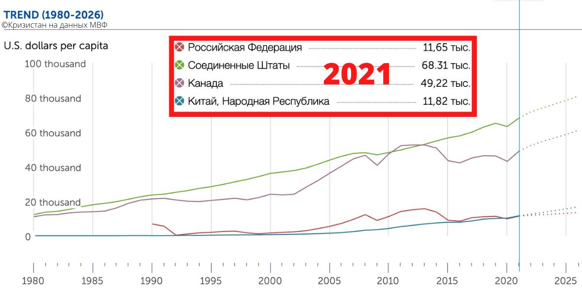ВВП на душу населения Китай, США, Канада, РФ 2021 год