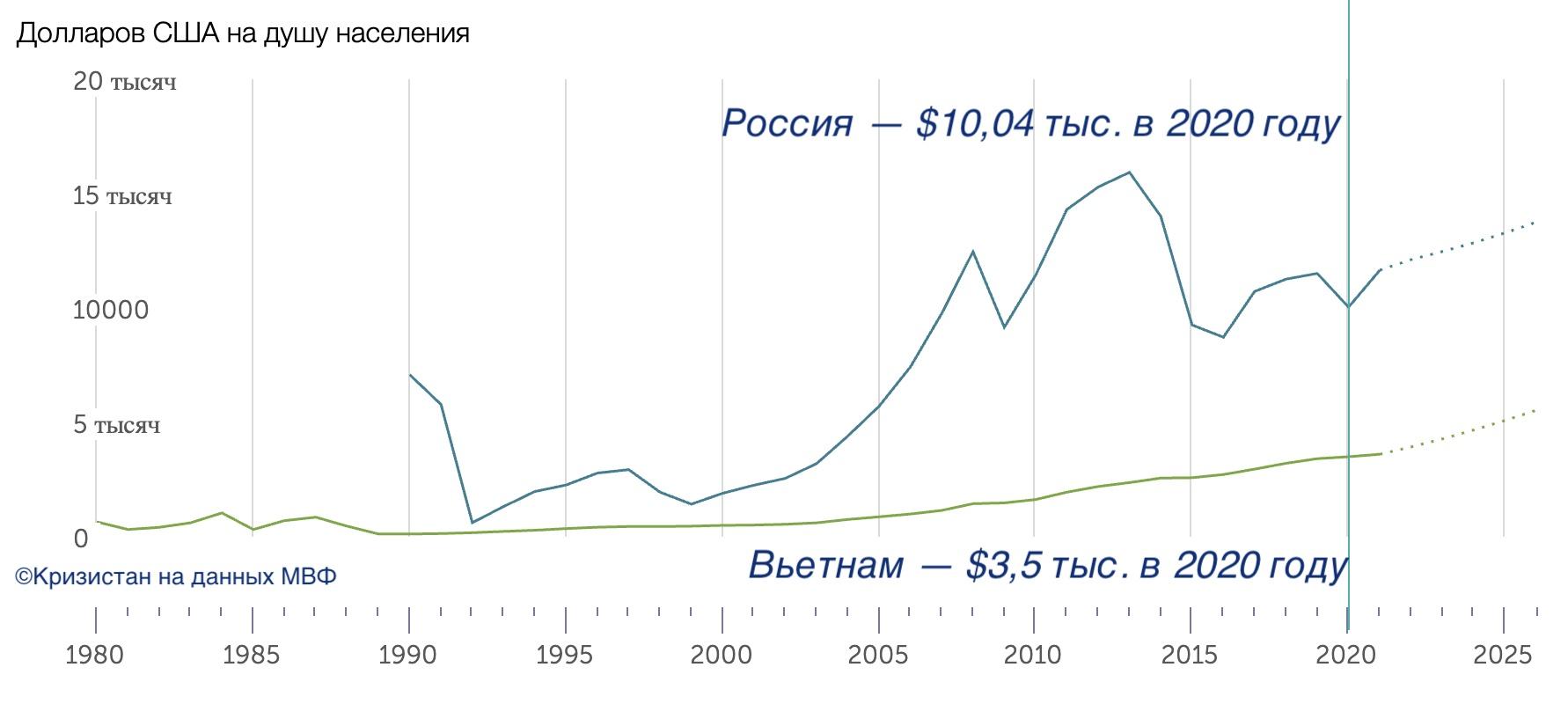ВВП на душу Вьетнам и РФ