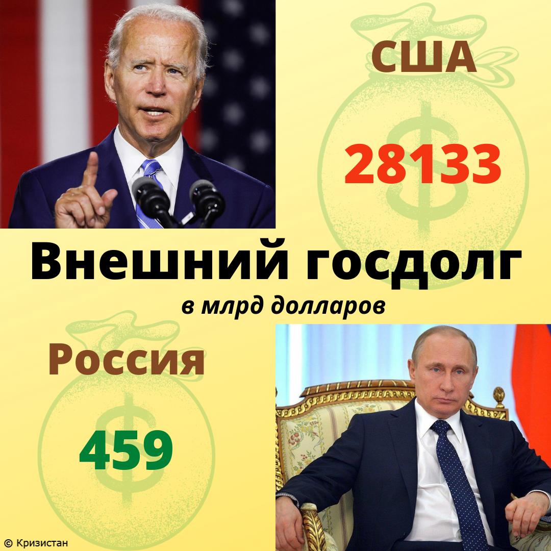 Внешний долг США и РФ