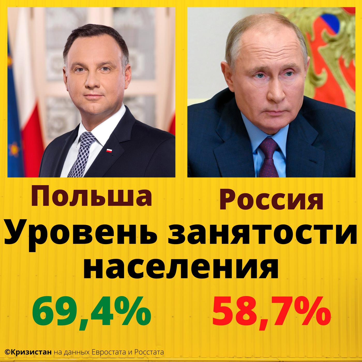 Уровень занятости населения в России и в Польше