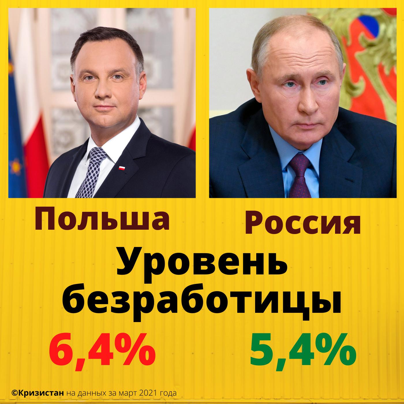 Уровень безработицы в России и в Польше