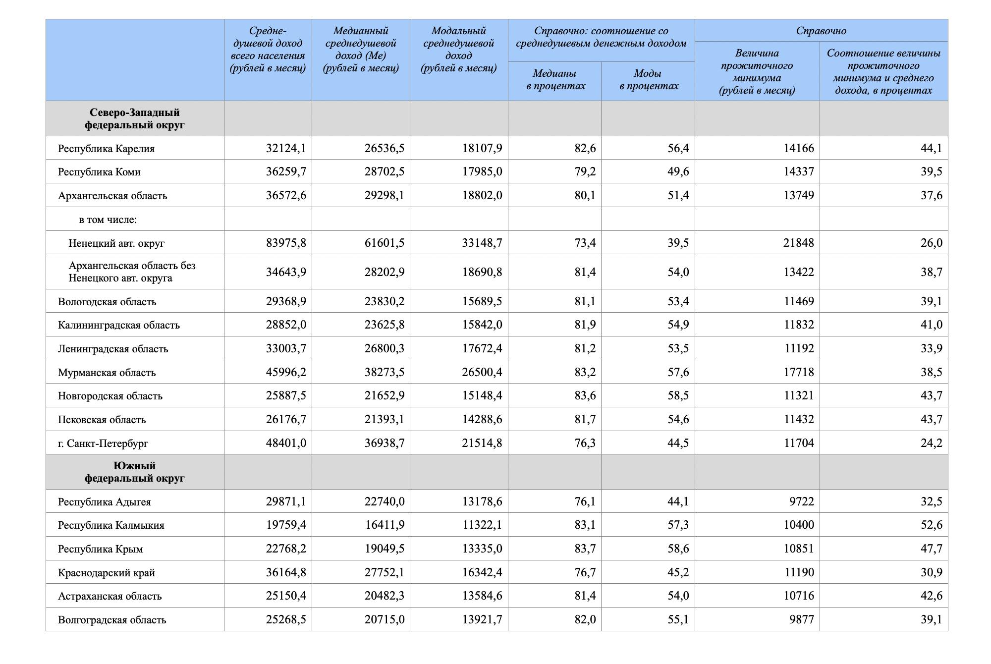 Росстат выложил данные по среднему, медианному и модальному подушевому доходу населения