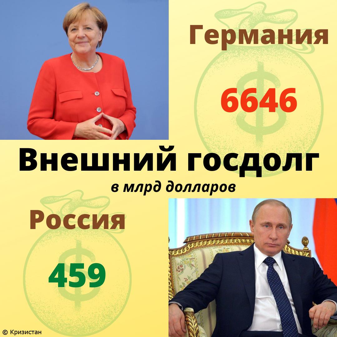 Внешний долг Германии и РФ