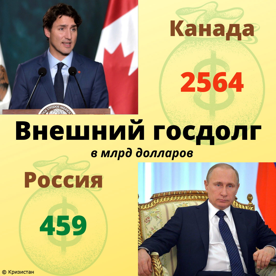 Внешний долг Канады и РФ
