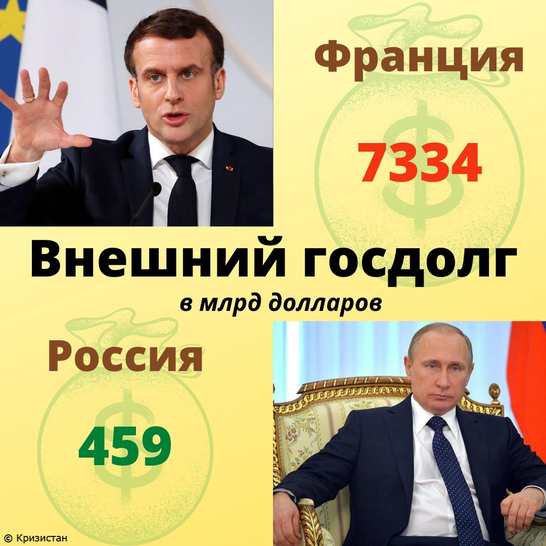 Внешний долг Франции и РФ