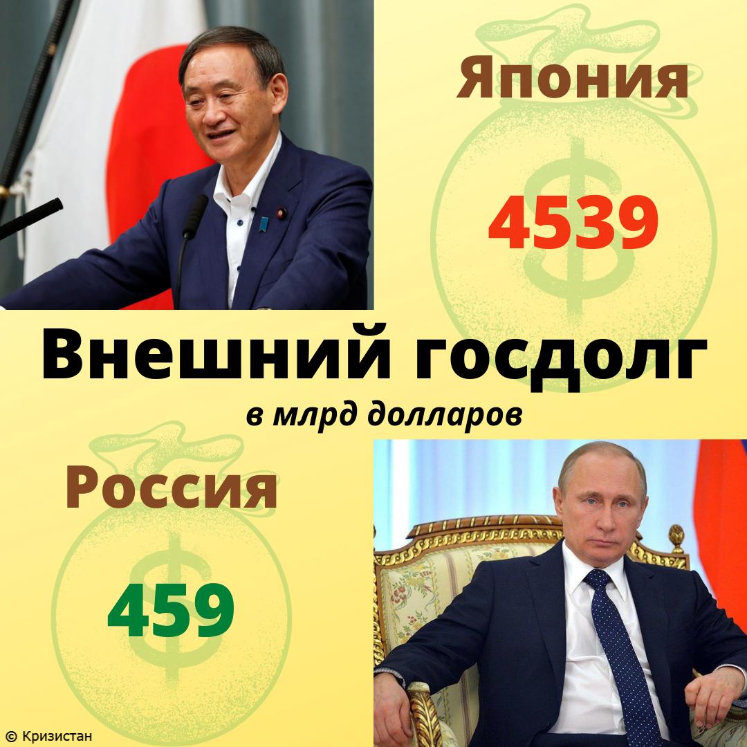 Внешний долг Японии и РФ